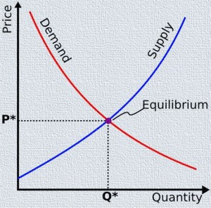 Basic Supply and Demand curves