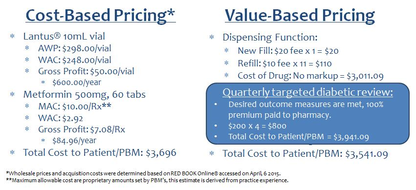 Figure 2: Pharmacy reimbursement with improved outcomes bonus.