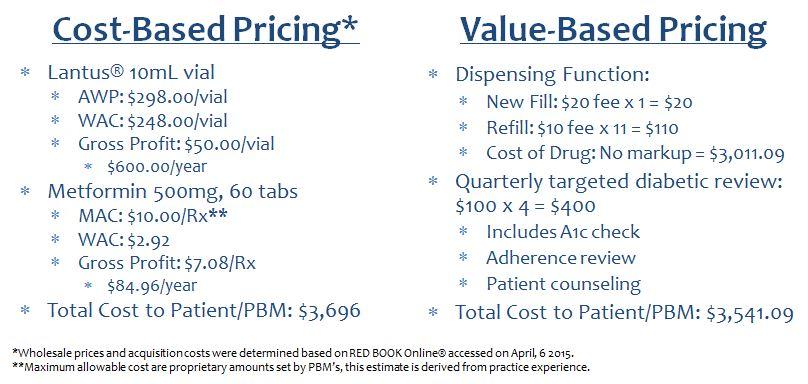 Figure 1: Pharmacy reimbursement before hitting outcomes bonus.